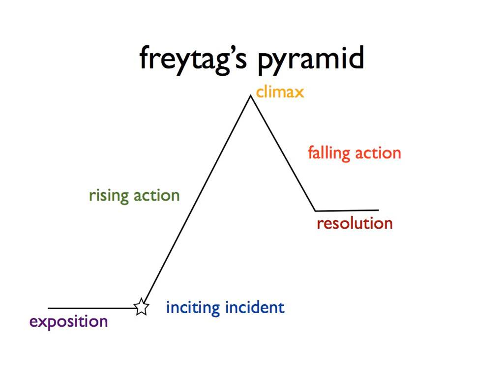 Freytags pyramid jdspero freytags pooptronica Images